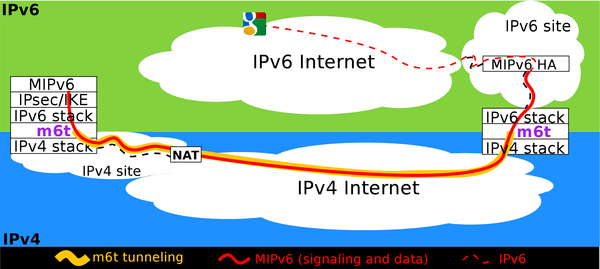 MIPv6 from IPv4-only networks (m6t protocol)